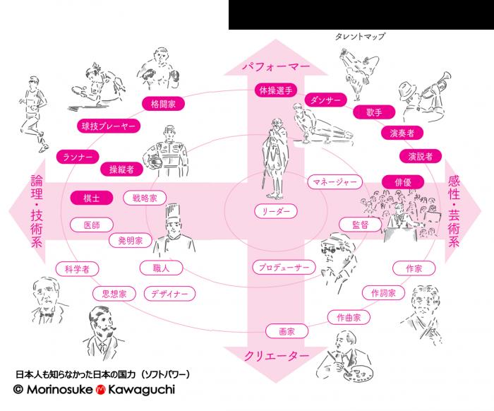 川口 盛之助 の新しい本 :「日本人も知らなかった日本の国力ソフトパワー 」タレントマップ Morinosuke Kawaguchi's Gross National Talent Map